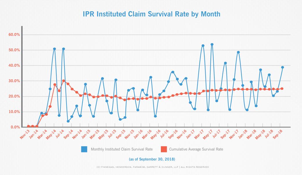 claim-by-claim, PTAB stats, PTAB