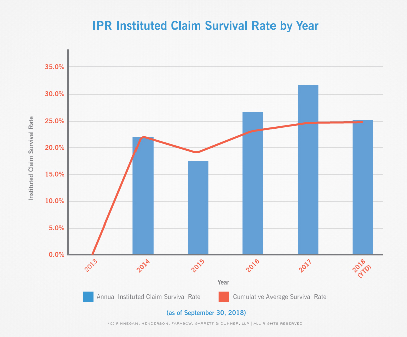 Special Report – PTAB IPR Stats Over Time (Q4 2013 - Q3 2018