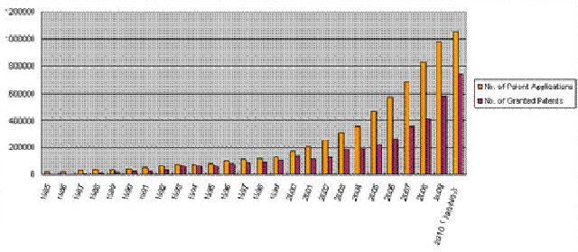 China patent statistics